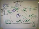 SCRUM Flow Overview
