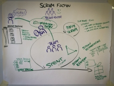 SCRUM Flow Overview